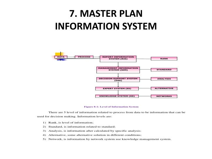 7. MASTER PLAN