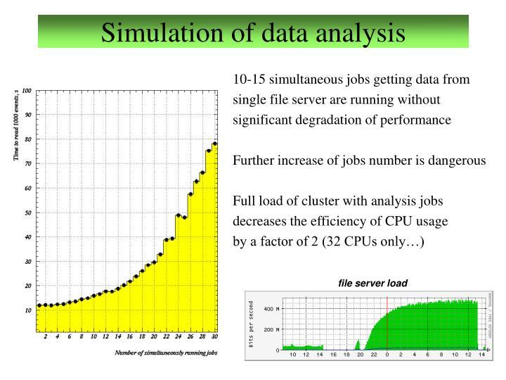 Simulation of data analysis