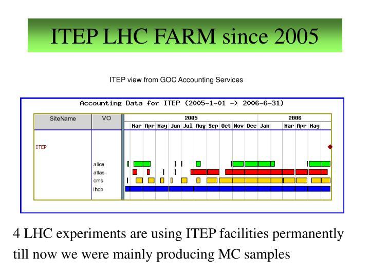 ITEP LHC FARM since 2005