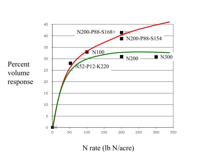 N200-P88-S168+