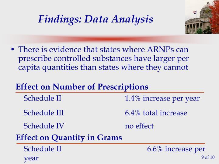 Findings: Data Analysis