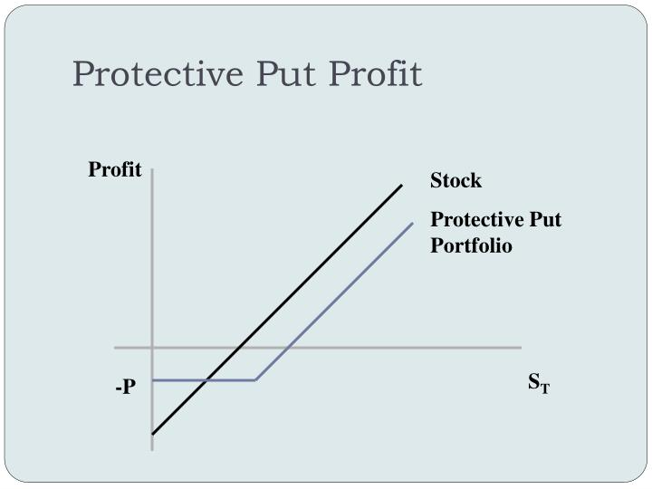 Protective Put Profit