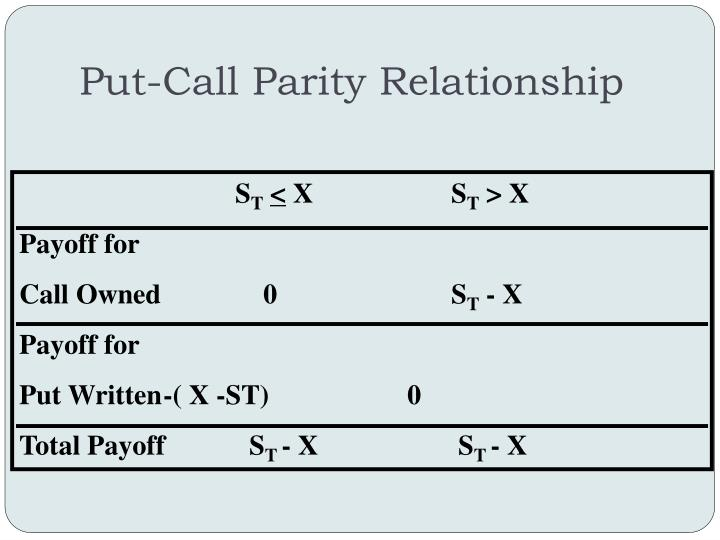 Put-Call Parity Relationship