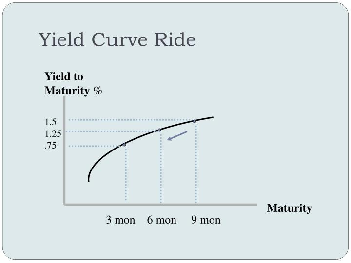 Yield Curve Ride