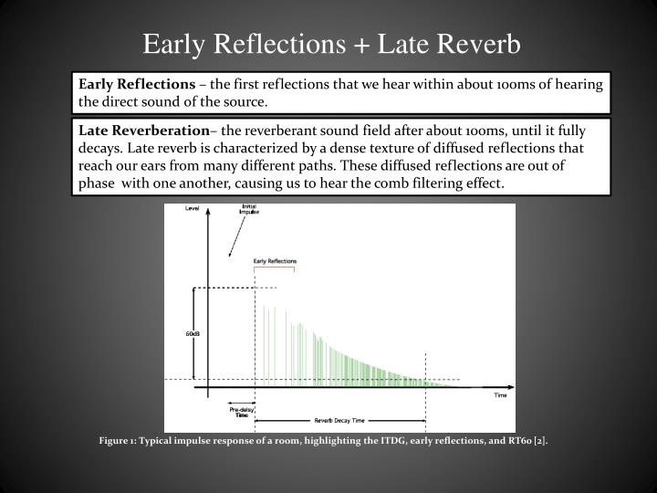 Early reflections late reverb