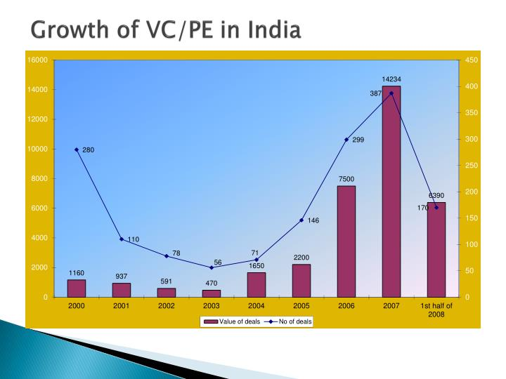 Growth of VC/PE in India
