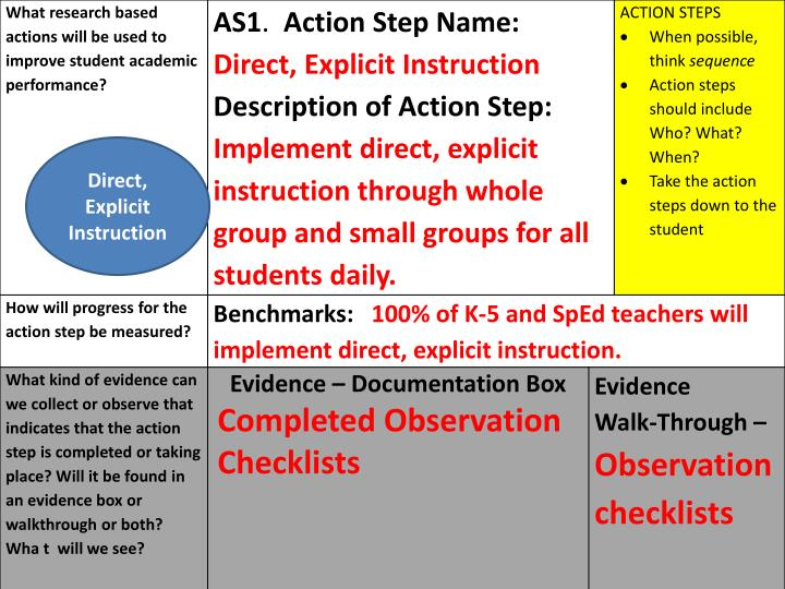 Direct, Explicit Instruction