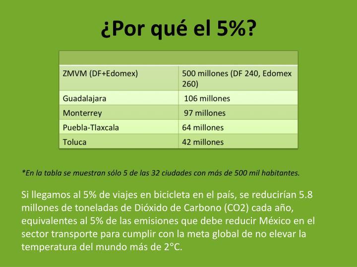 *En la tabla se muestran sólo 5 de las 32 ciudades con más de 500 mil habitantes.