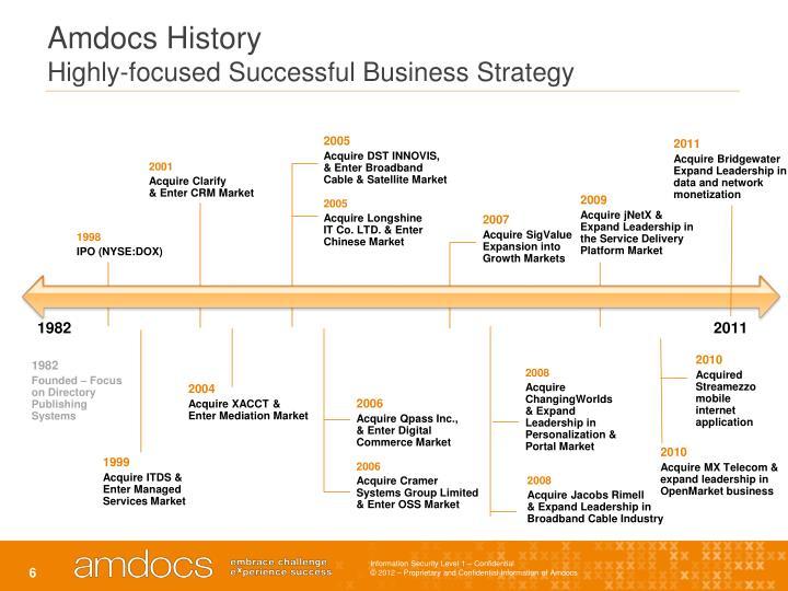 Amdocs History