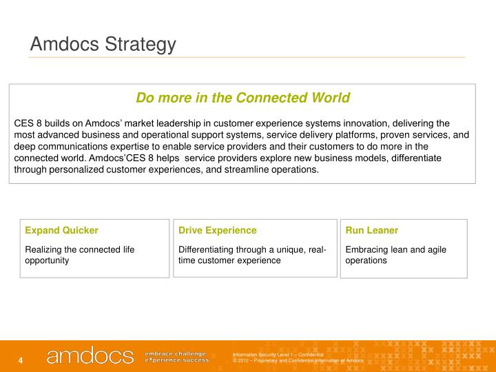 Amdocs Strategy