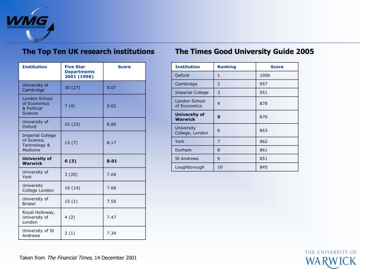 The Top Ten UK research institutions
