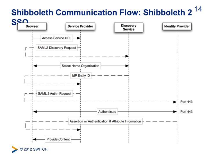 Shibboleth Communication Flow: