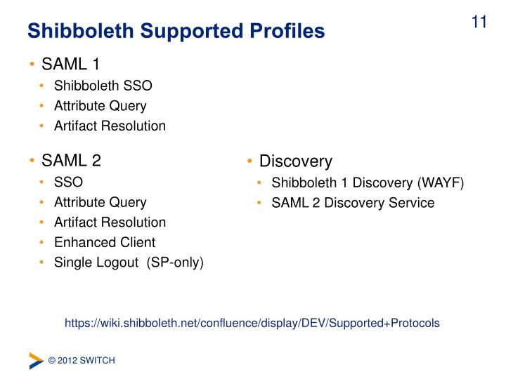 Shibboleth Supported Profiles