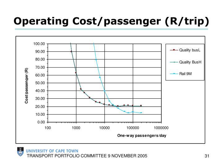 Operating Cost/passenger (R/trip)
