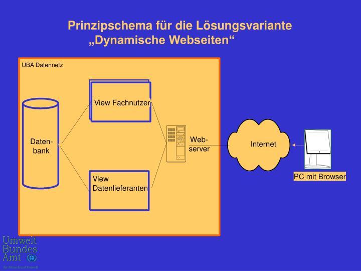 """Prinzipschema für die Lösungsvariante      """"Dynamische Webseiten"""""""