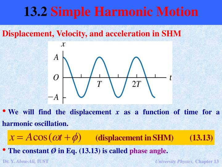 Displacement, Velocity, and acceleration in SHM
