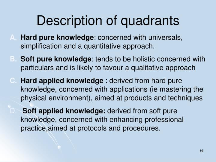 Description of quadrants