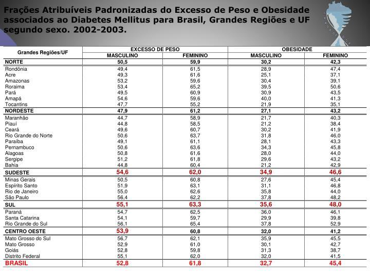 Frações Atribuíveis Padronizadas do Excesso de Peso e Obesidade associados ao Diabetes Mellitus para Brasil, Grandes Regiões e UF segundo sexo. 2002-2003.