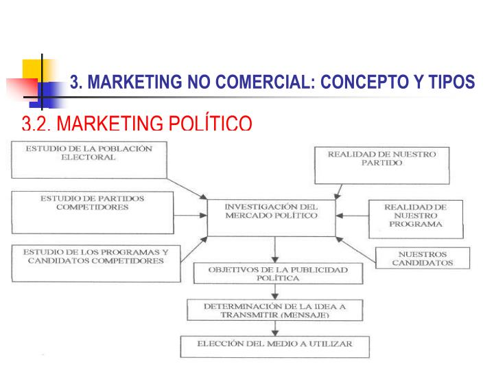 3.2. MARKETING POLÍTICO