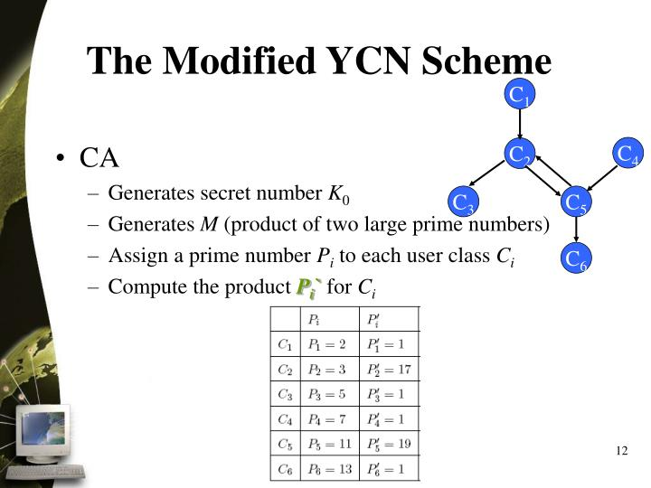 The Modified YCN Scheme