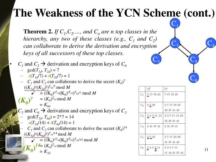 The Weakness of the YCN Scheme (cont.)