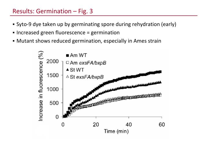 Results: Germination – Fig. 3