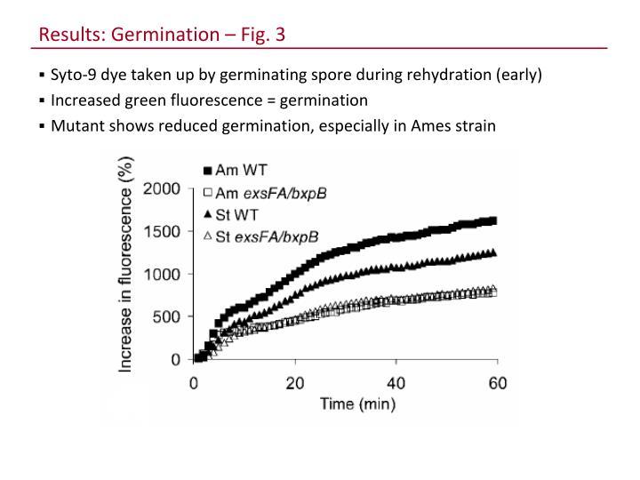 Results: Germination – Fig. 3