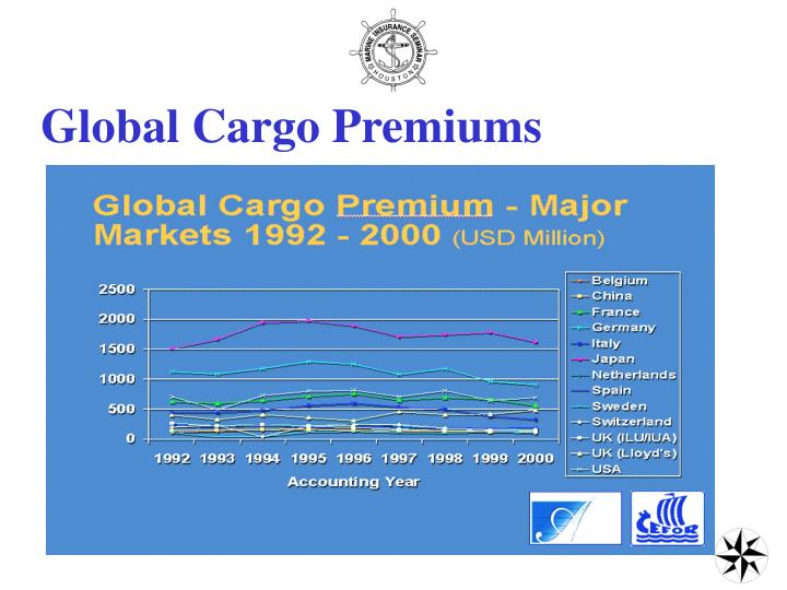 Global Cargo Premiums