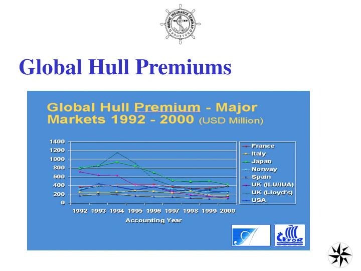Global Hull Premiums