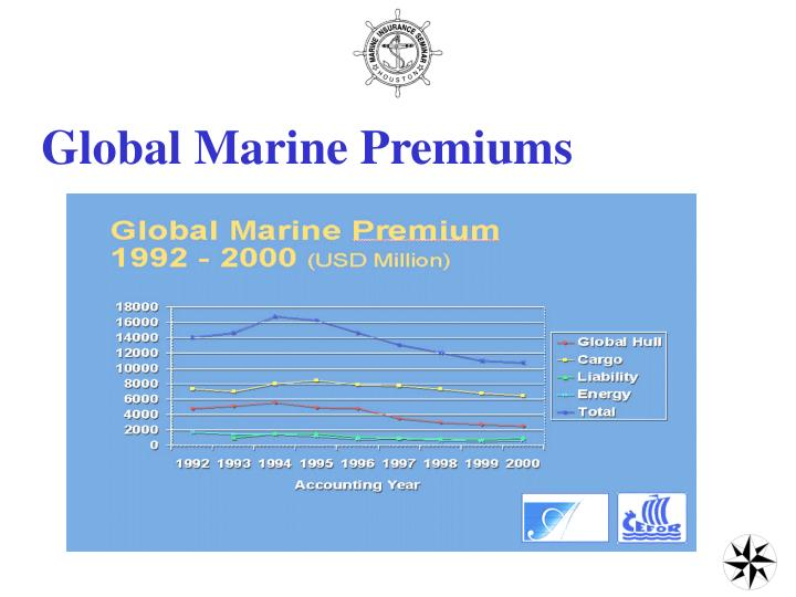Global Marine Premiums