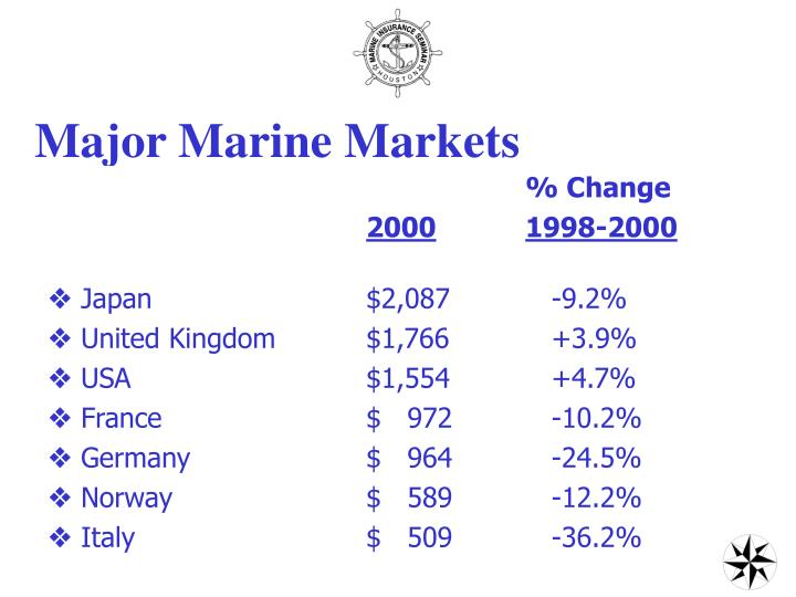 Major Marine Markets