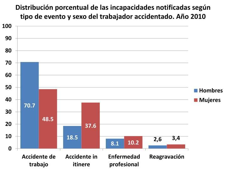 Distribución porcentual de las incapacidades notificadas según tipo de evento y sexo del trabajador accidentado. Año 2010