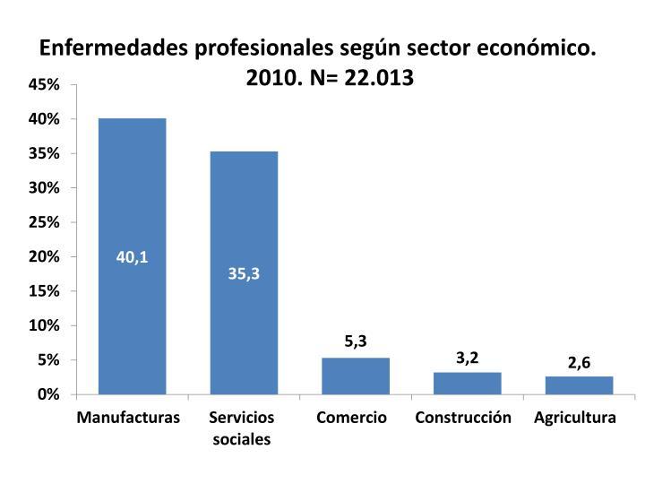 Enfermedades profesionales según sector económico. 2010. N= 22.013