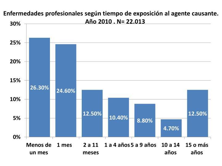 Enfermedades profesionales según tiempo de exposición al agente causante. Año 2010 . N= 22.013