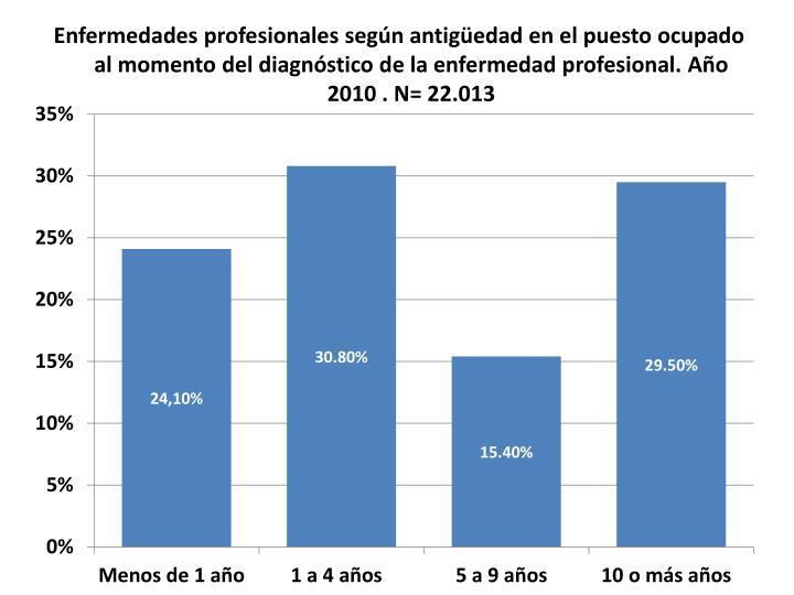 Enfermedades profesionales según antigüedad en el puesto ocupado al momento del diagnóstico de la enfermedad profesional. Año 2010 . N= 22.013