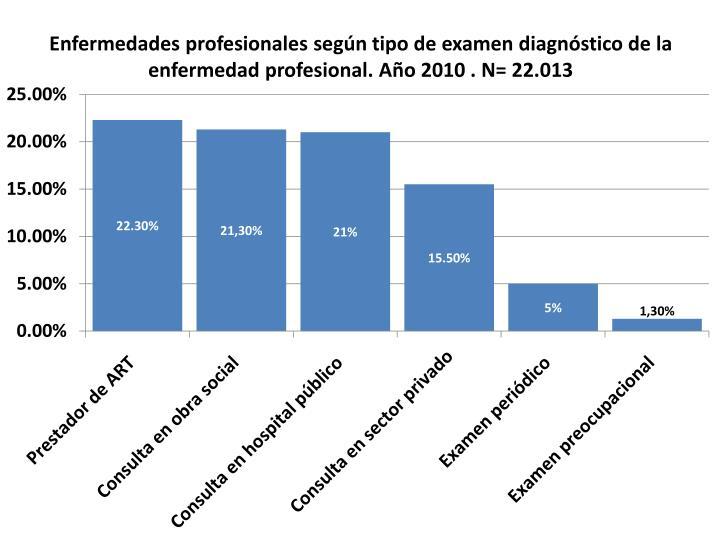 Enfermedades profesionales según tipo de examen diagnóstico de la enfermedad profesional. Año 2010 . N= 22.013