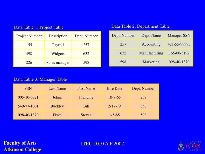 Data Table 2: Department Table