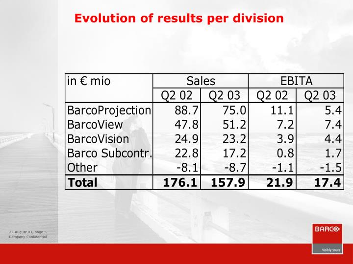 Evolution of results per division