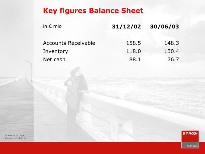 Key figures Balance Sheet
