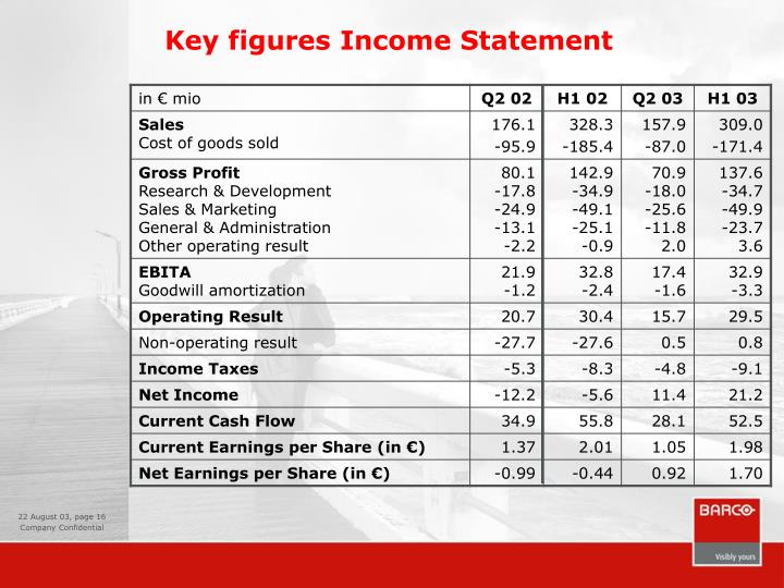 Key figures Income Statement