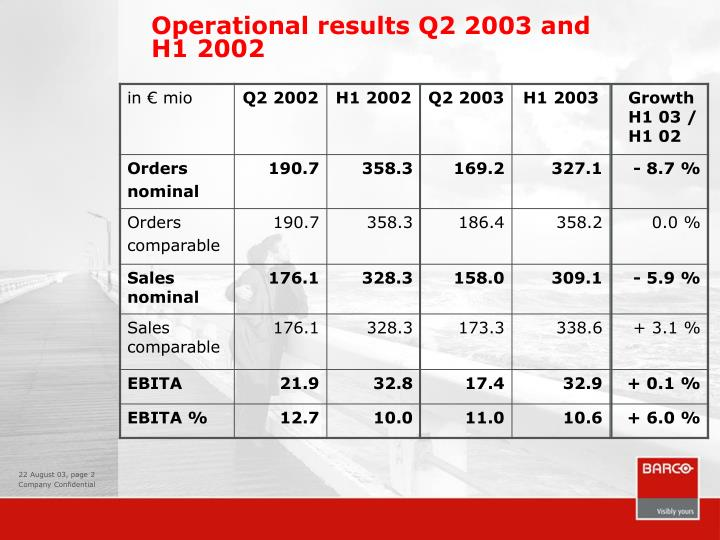 Operational results q2 2003 and h1 2002