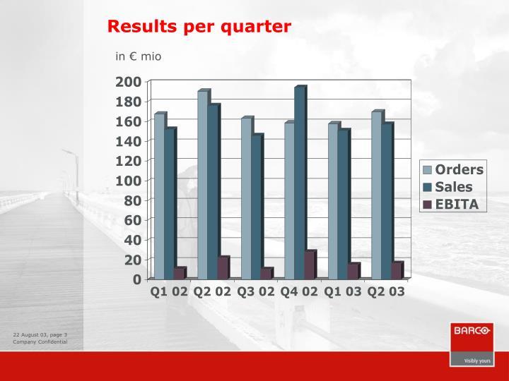 Results per quarter
