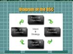 diagram of the bsc