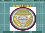 is triad diagram