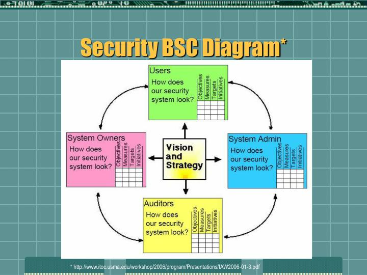 Security BSC Diagram*