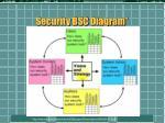security bsc diagram
