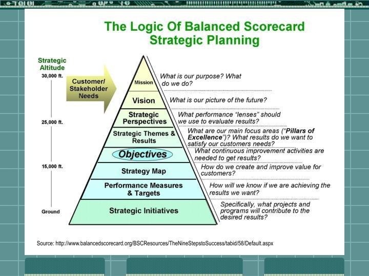 Source: http://www.balancedscorecard.org/BSCResources/TheNineStepstoSuccess/tabid/58/Default.aspx