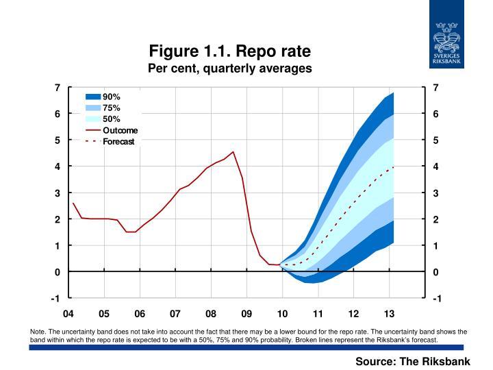 Figure 1.1. Repo rate