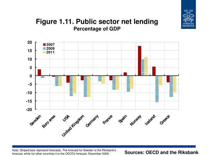 Figure 1.11. Public sector net lending