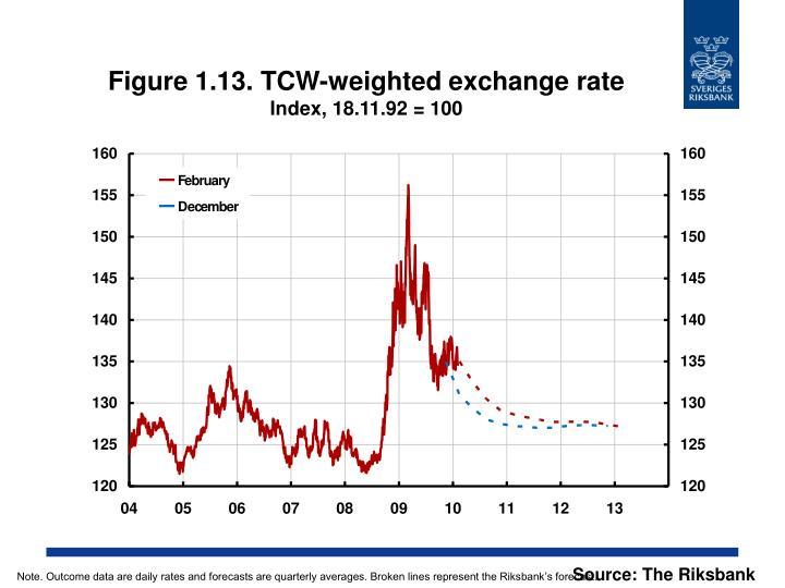 Figure 1.13. TCW-weighted exchange rate